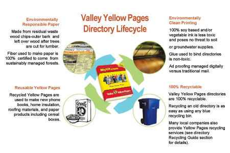 VYP Directory Lifecycle
